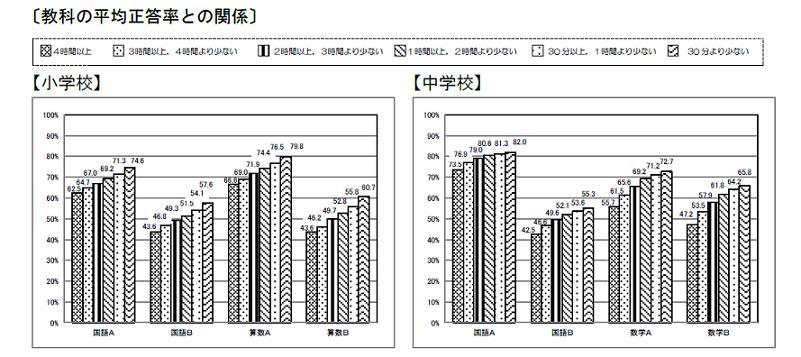 携帯・パソコン利用時間と成績のグラフ